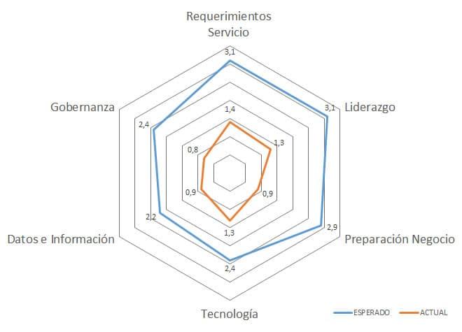 Consultoría en Movilidad Empresarial
