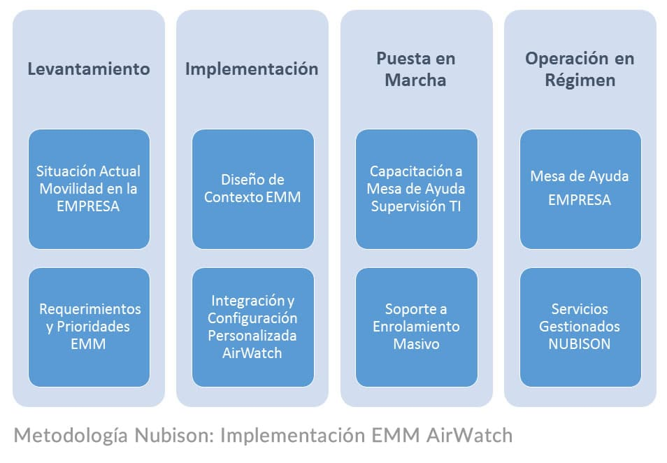Implementación AirWatch Nubison